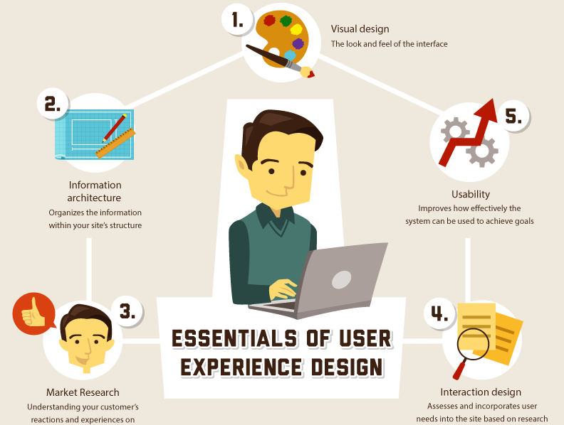 Usability and User Experience Research