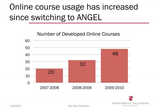 Online course usage has increased since switching to ANGEL