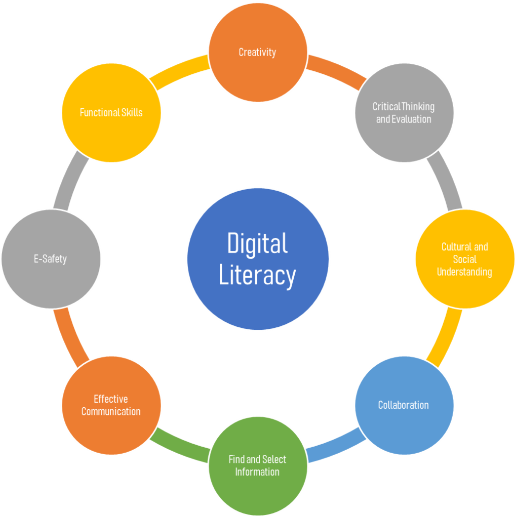 The figure displays the eight components of digital literacy explained by Payton and Hague. The components are creativity, critical thinking and evaluation, cultural and social understanding, collaboration, find and select information, effective communication, e-safety, and functional skills.